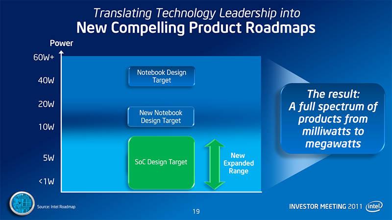【図2】将来に向けたノートPC向け製品の消費電力目標値