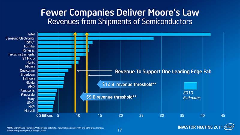 【図6】現在、最先端の半導体工場を運営するのに必要な経費は90億ドル(工場建設費、試作ライン、研究開発費の総計)。それを上回る売り上げを持つのは上位8社のみ