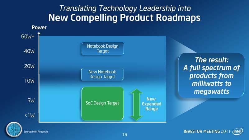 【図1】ネットブックとCULVの成功でIntelは15W級のプラットフォームに市場性があると見込む