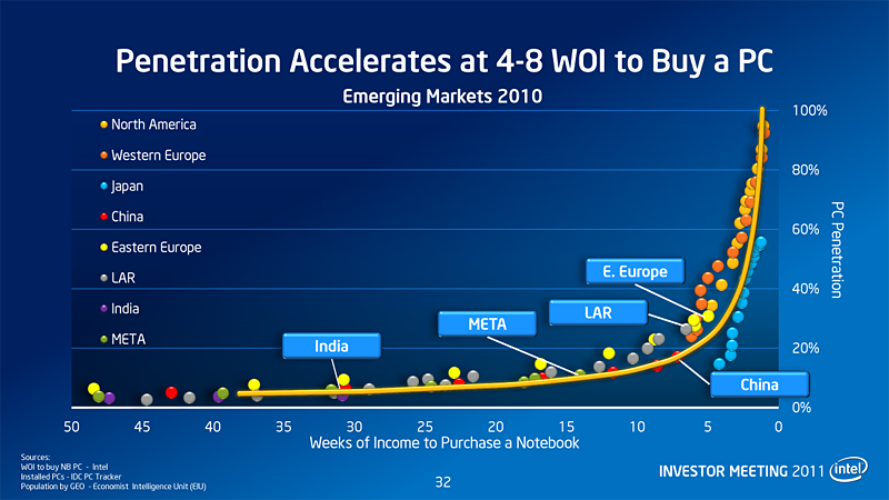 【図2】ノートPCの価格が週給の4~8週分に達すると、ノートPCの普及が加速する