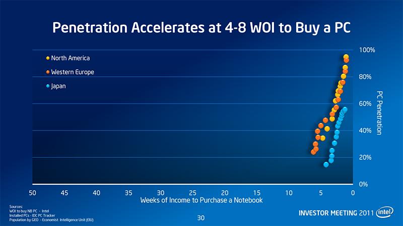 【図3】ノートPCの低価格化は普及率を押し上げるが、なぜか日本では60%直前で頭打ちとなる