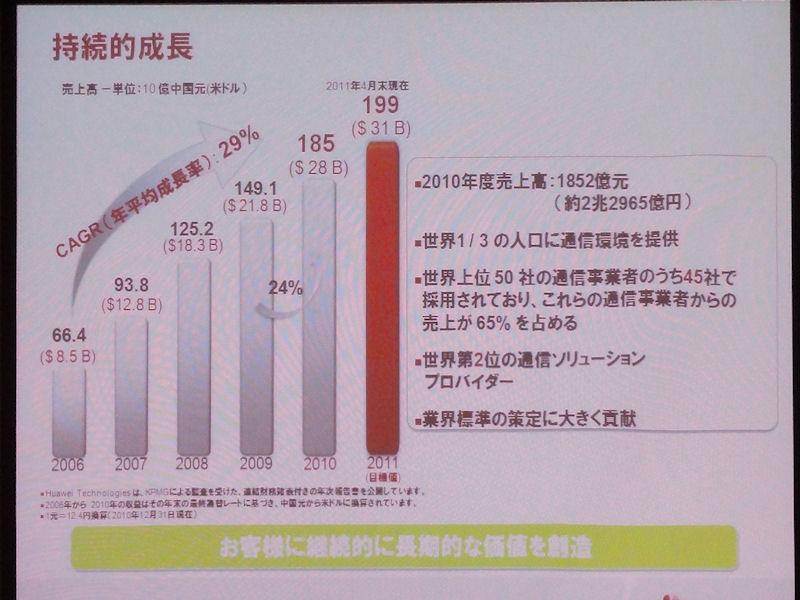 売上も年平均29%で成長