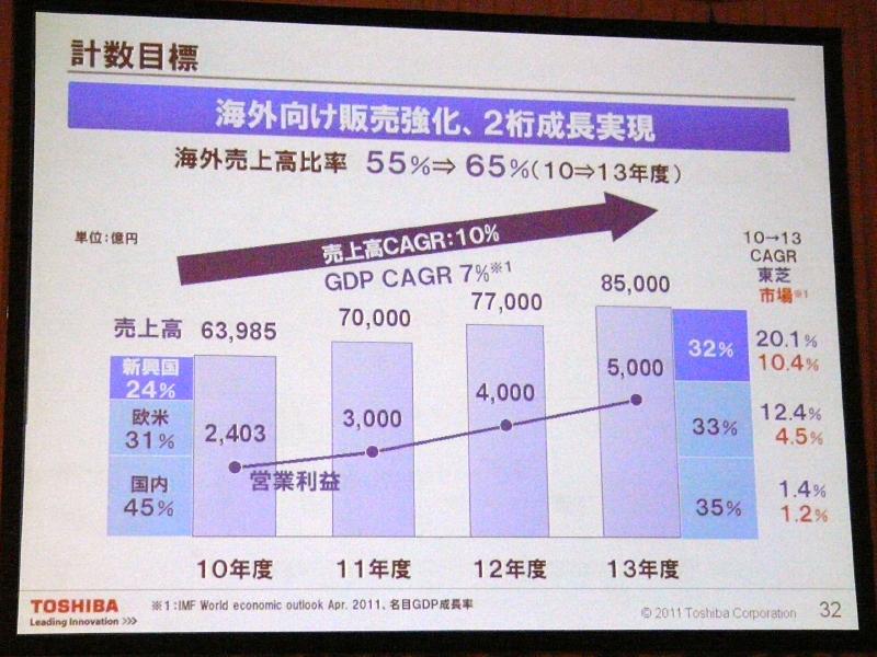 海外売上高比率を高め、総合の売上高を引き上げる
