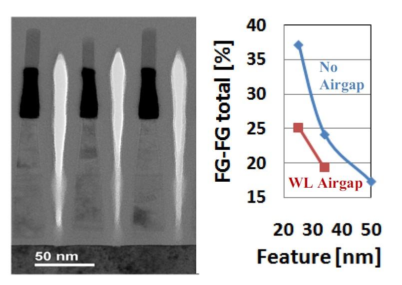 左はセルストリングの断面写真。縦に白く細長い部分がエアギャップ(Airgap)。右はエアギャップ(Airgap)の有無によるフローティングゲート間の容量の違い