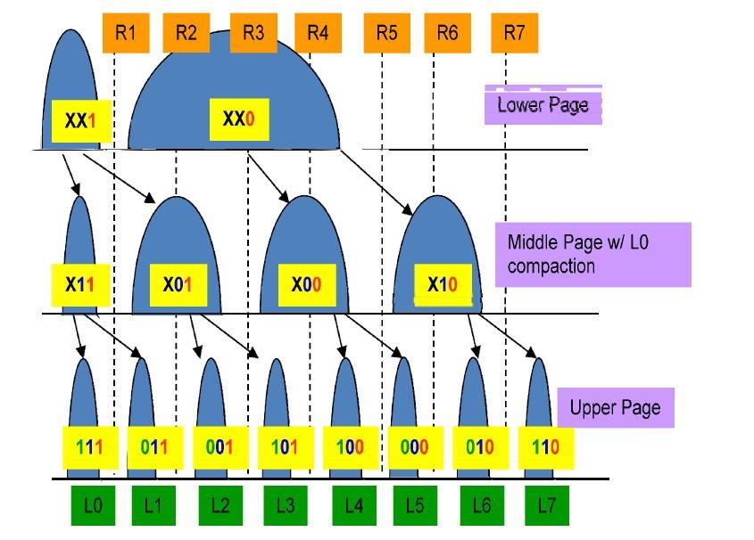 3bit/セル(TLC)のプログラム手順。最下位ビット、中位ビット、最上位ビットの順に2値ずつ増やしていく