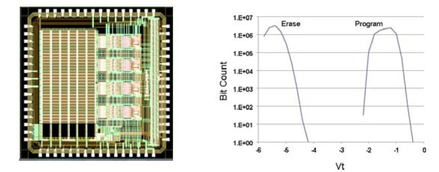 左は64Mbitの試作チップ、右はプログラムとイレーズのしきい電圧(Vt)分布