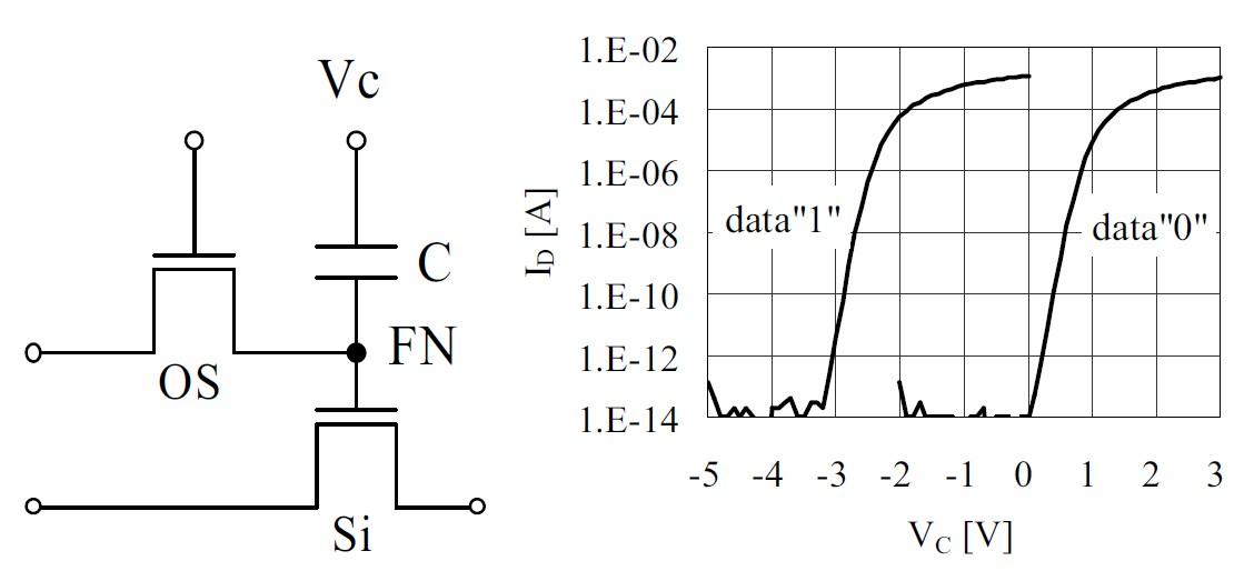 左はメモリセルの回路。回路図中のOSは酸化物トランジスタ、FNは浮遊ノード、Siはシリコン・トランジスタである。右はプログラム後のシリコン・トランジスタにおける電流電圧特性