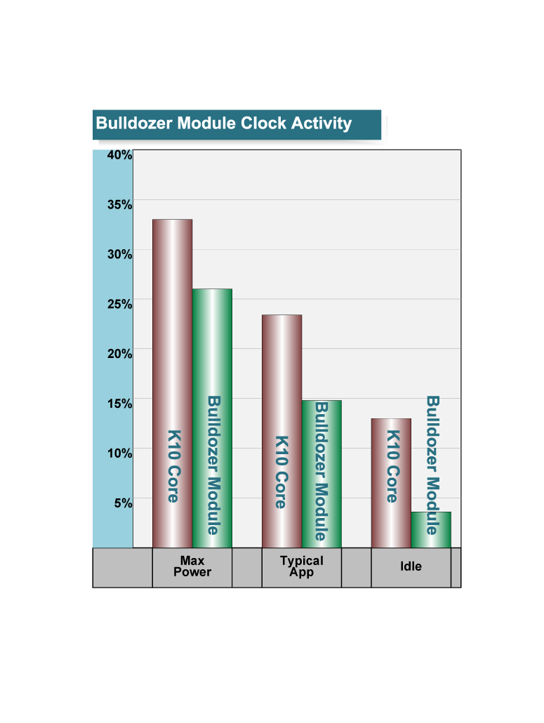 """クロックアクティビティの比較<br>PDF版は<a href=""""/video/pcw/docs/450/030/p13.pdf"""">こちら</a>"""