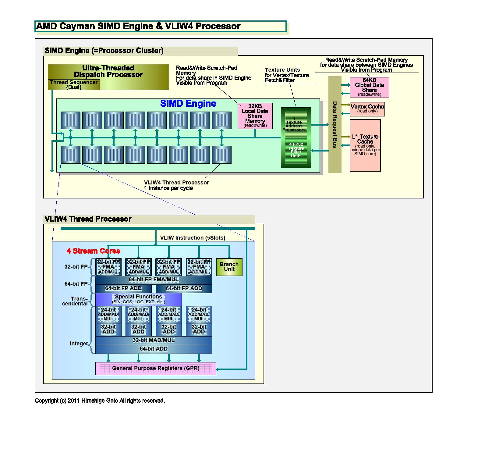 "CaymanのSIMDエンジン<br>PDF版は<a href=""/video/pcw/docs/450/030/p14.pdf"">こちら</a>"