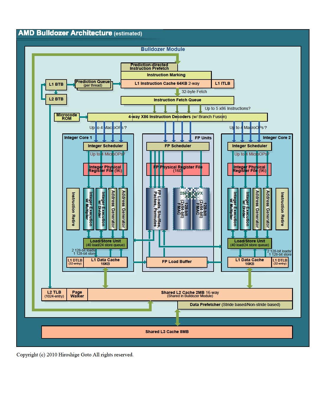 "Bulldozerのアーキテクチャ<br>PDF版は<a href=""/video/pcw/docs/450/030/p15.pdf"">こちら</a>"