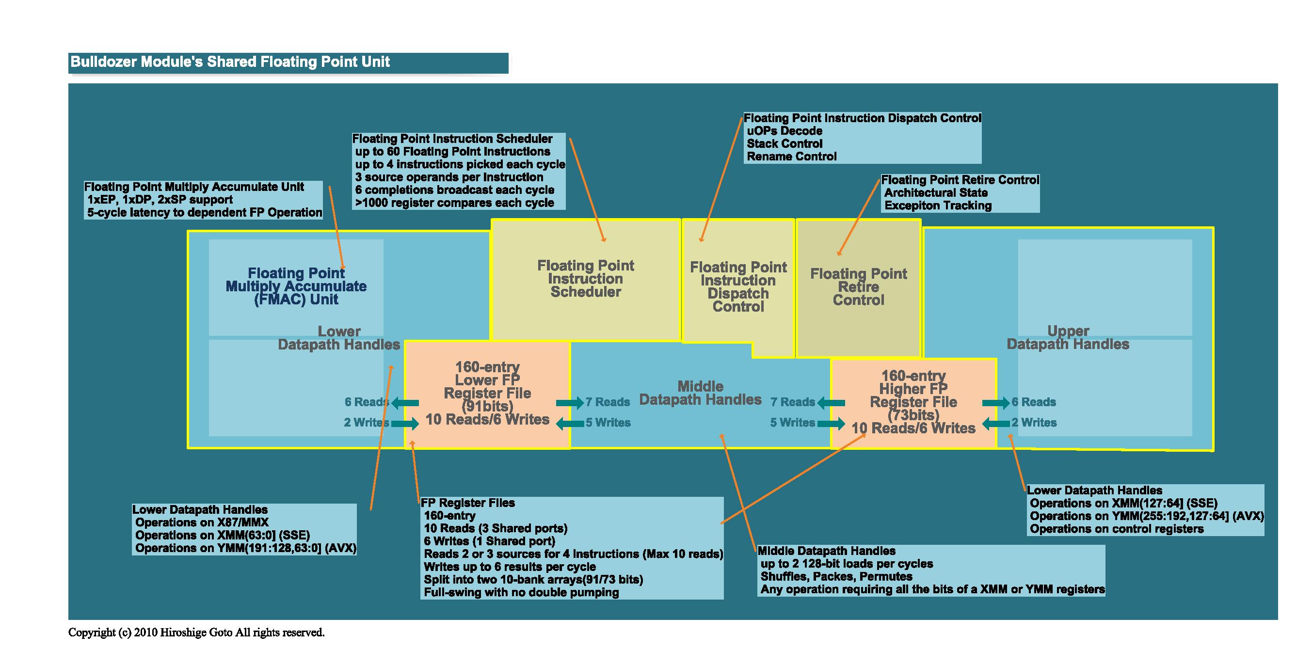 "Bulldozerの浮動小数演算ユニット<br>PDF版は<a href=""/video/pcw/docs/450/030/p17.pdf"">こちら</a>"