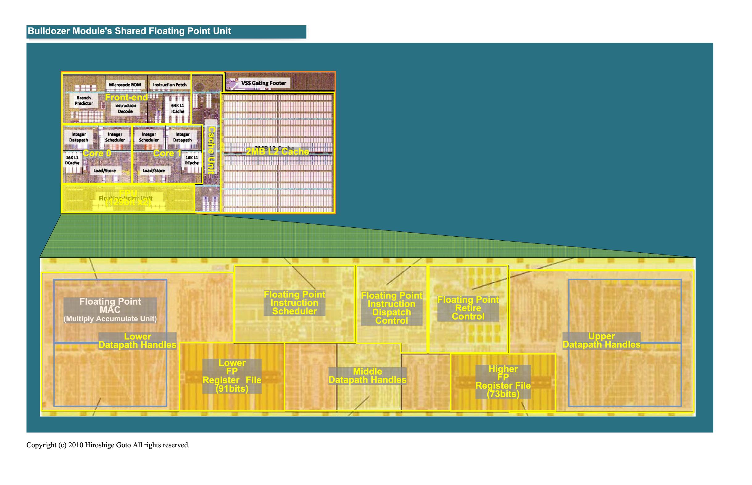 "Bulldozerの浮動小数演算ユニットのダイ<br>PDF版は<a href=""/video/pcw/docs/450/030/p18.pdf"">こちら</a>"