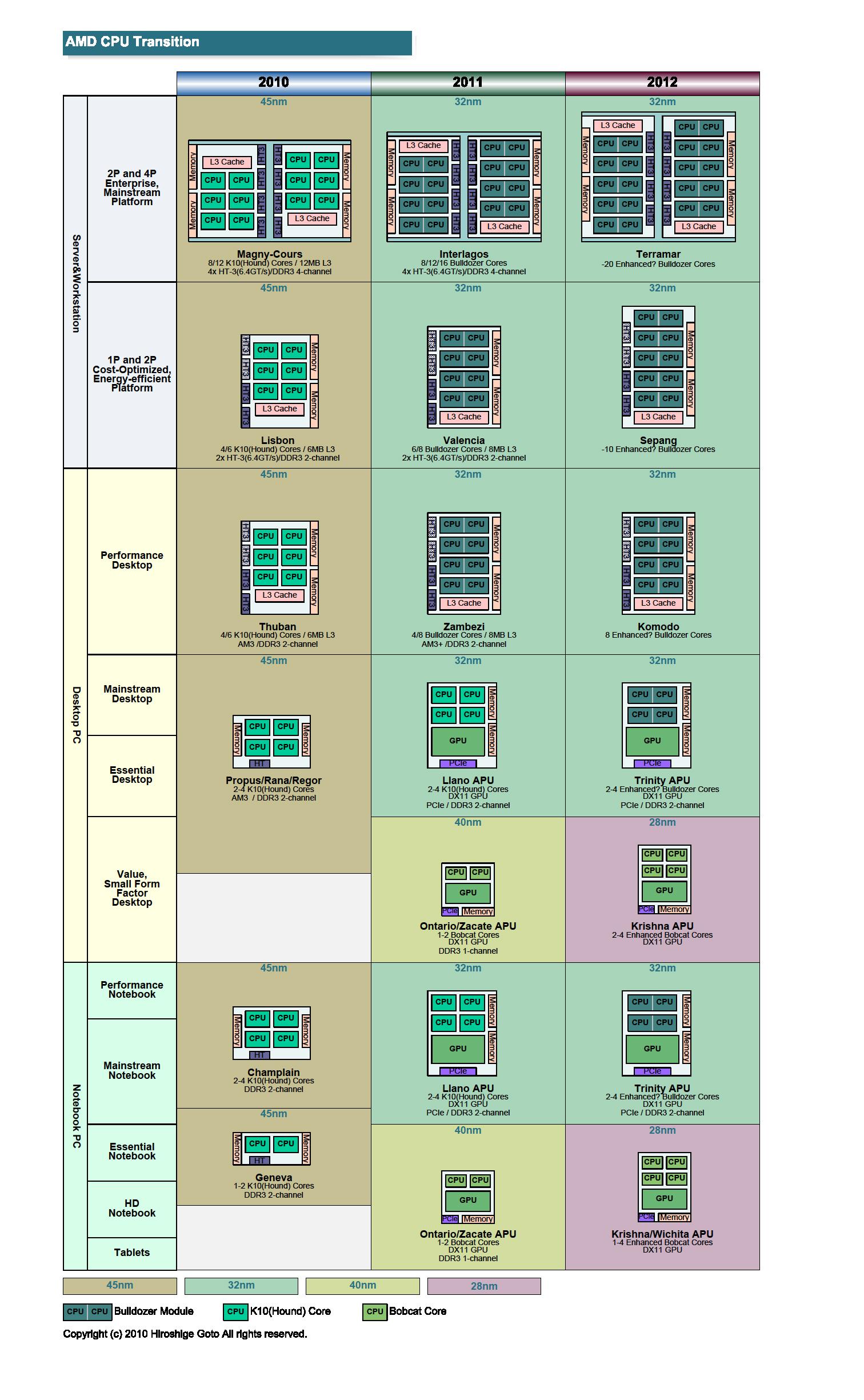 """AMD CPUアーキテクチャの移行<br>PDF版は<a href=""""/video/pcw/docs/450/030/p4.pdf"""">こちら</a>"""