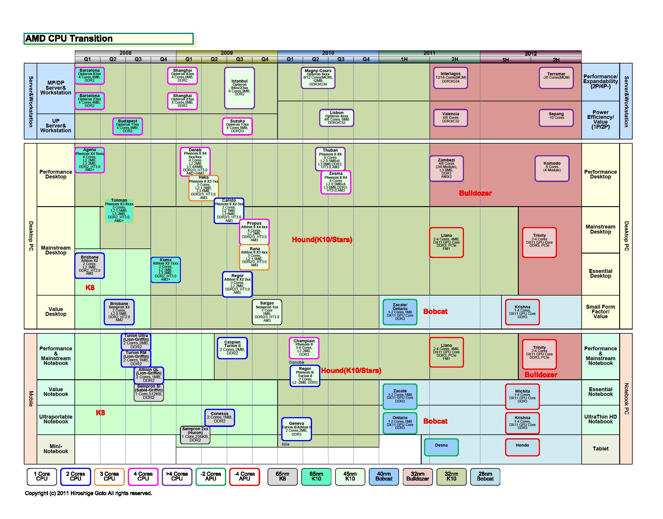 """AMD CPUの移行<br>PDF版は<a href=""""/video/pcw/docs/450/030/p5.pdf"""">こちら</a>"""