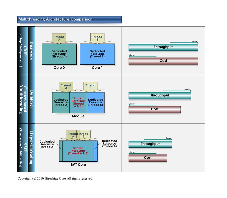"""マルチスレッディングアーキテクチャの比較<br>PDF版は<a href=""""/video/pcw/docs/450/030/p6.pdf"""">こちら</a>"""