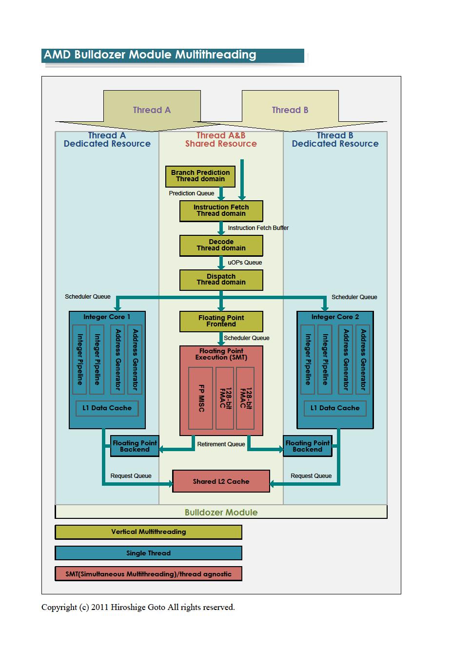 "Bulldozerのマルチスレッディング<br>PDF版は<a href=""/video/pcw/docs/450/030/p7.pdf"">こちら</a>"