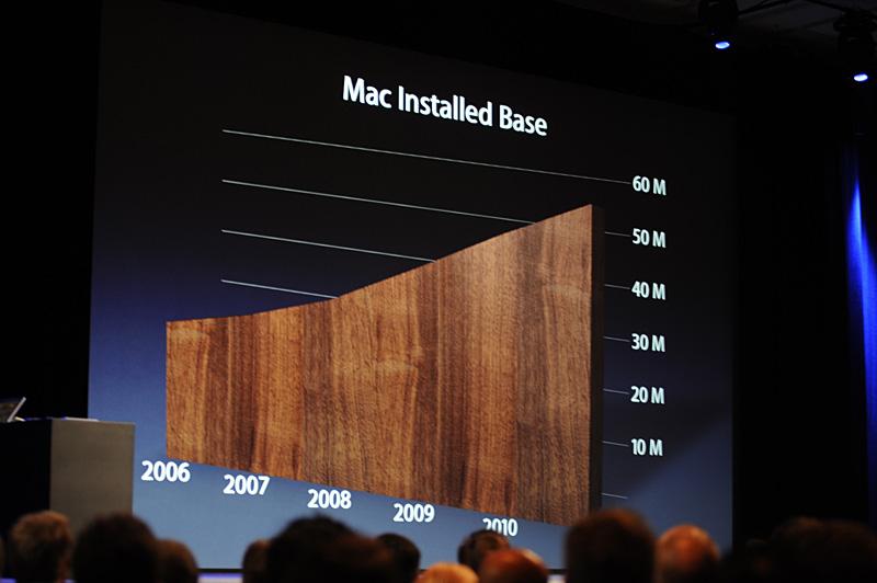 Mac OS Xのインストールベースは右肩上がりで成長を続けている。現在、全世界で5,400万台のインストールベースがある