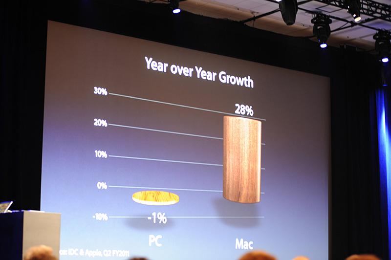 2010年、PC市場全体としては1%のマイナス成長であることに対し、Mac製品に限っては28%のプラス成長となった