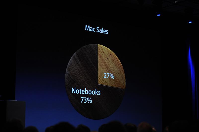 Mac製品のうち、73%はノートブック製品が占める