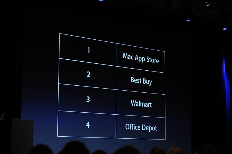 Mac App Storeは、ソフトウェア流通において全米のトップになった