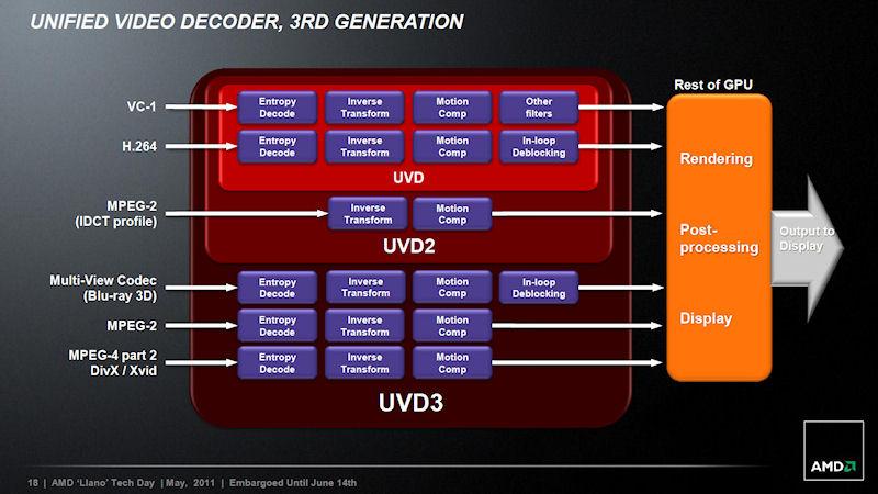 UVD3の概要