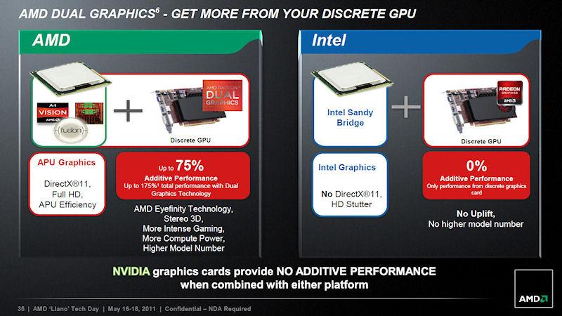 CPU内蔵GPUと単体ビデオカードの負荷分散に対応