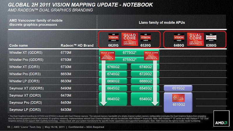 その際GPUのブランド上のモデルナンバーが変わる