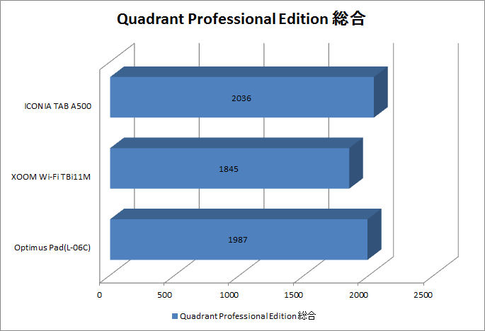 Quadrant Professional Edition総合