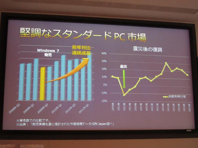 Windows 7搭載PC市場の動きと、震災後のPC市場の動き