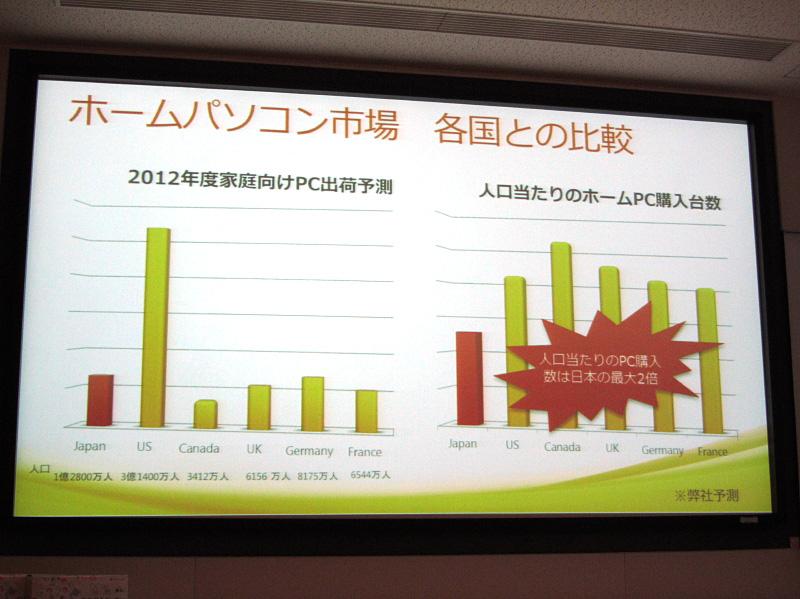他国と比較して日本のPC普及率は今ひとつ