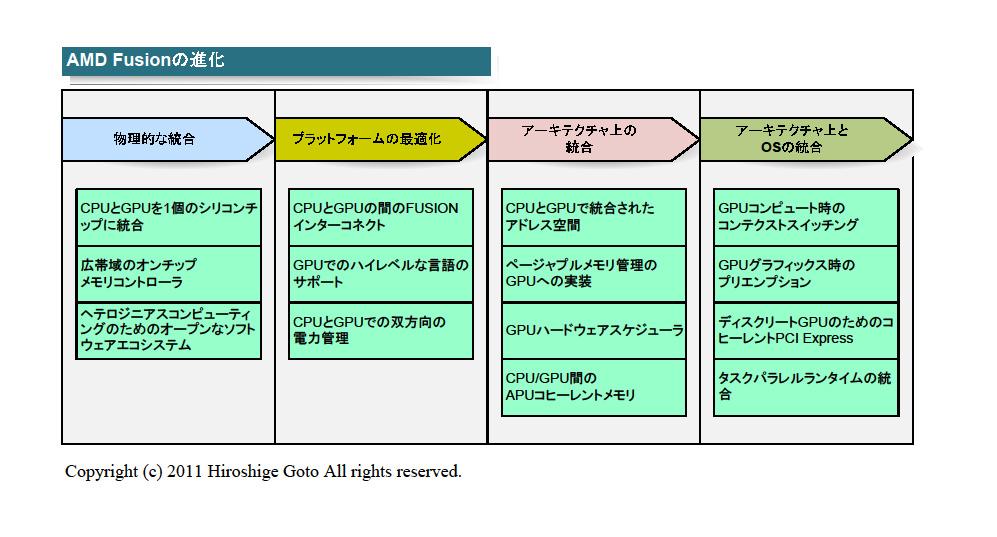 """AMD Fusionの進化         <br>PDF版は<a href=""""/video/pcw/docs/453/498/p04.pdf"""">こちら</a>"""