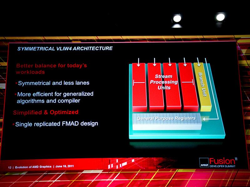 AMD/ATI TechnologiesのGPUアーキテクチャを振り返ったスライド