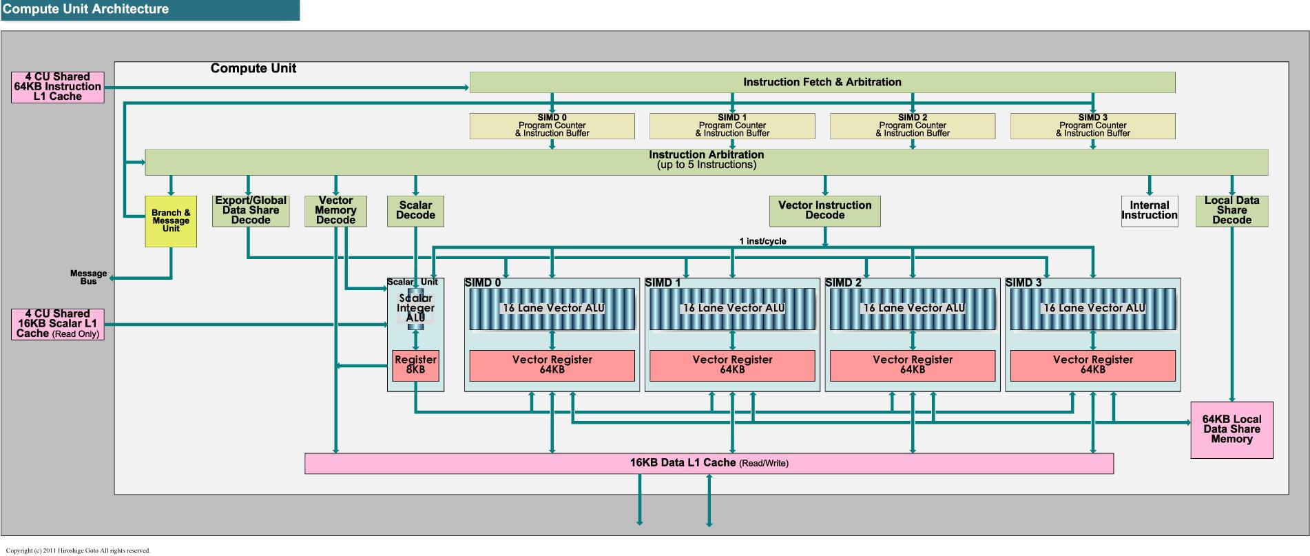 """Compute Unitのアーキテクチャ<br>PDF版は<a href=""""/video/pcw/docs/453/941/p18.pdf"""">こちら</a>"""