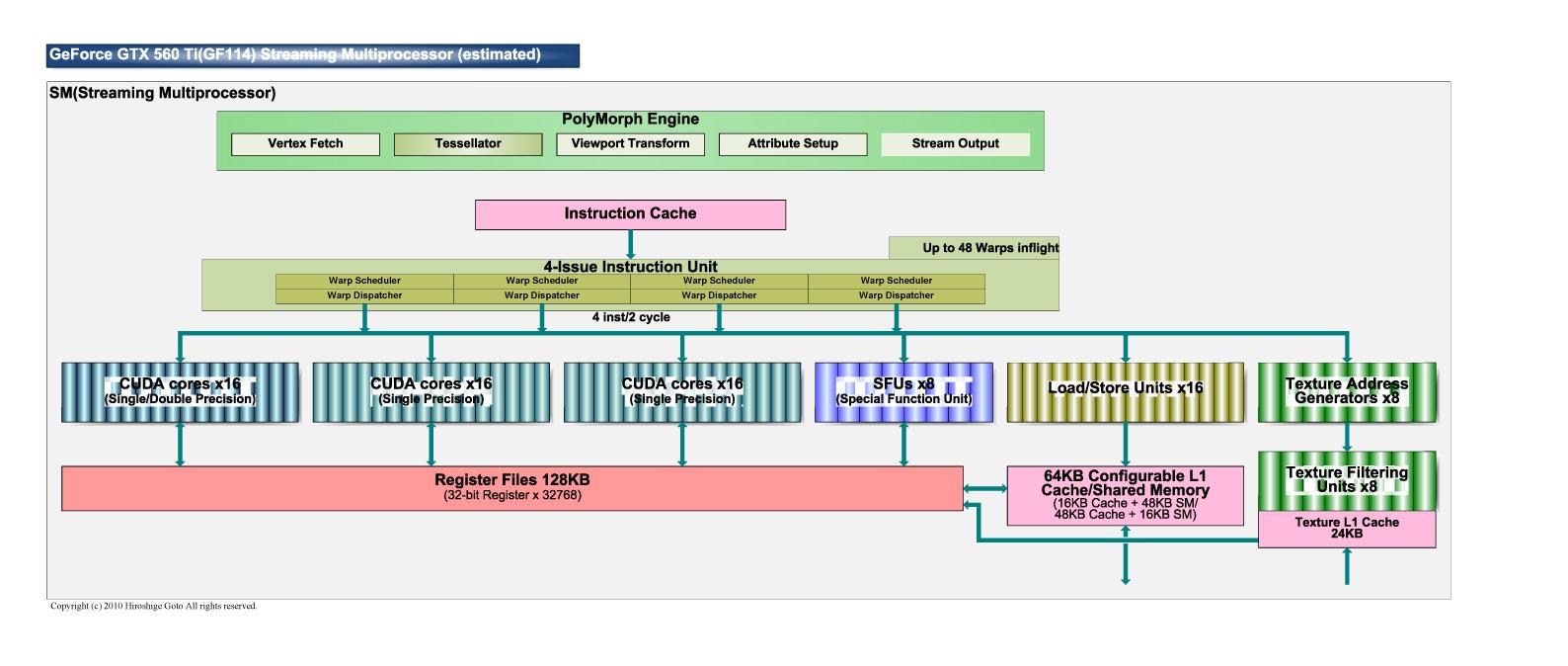 """GF104のStreaming Multiprocessor<br>PDF版は<a href=""""/video/pcw/docs/453/941/p19.pdf"""">こちら</a>"""