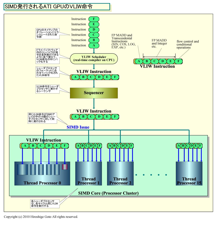 "SIMD発行されるATI GPUのVLIW命令<br>PDF版は<a href=""/video/pcw/docs/453/941/p24.pdf"">こちら</a>"