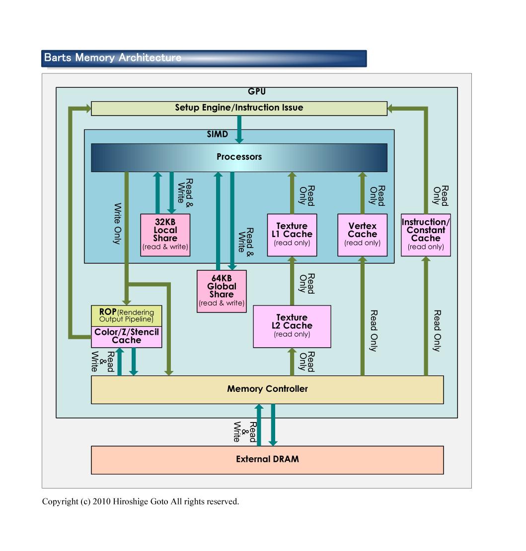 """従来のメモリアーキテクチャ<br>PDF版は<a href=""""/video/pcw/docs/453/941/p31.pdf"""">こちら</a>"""
