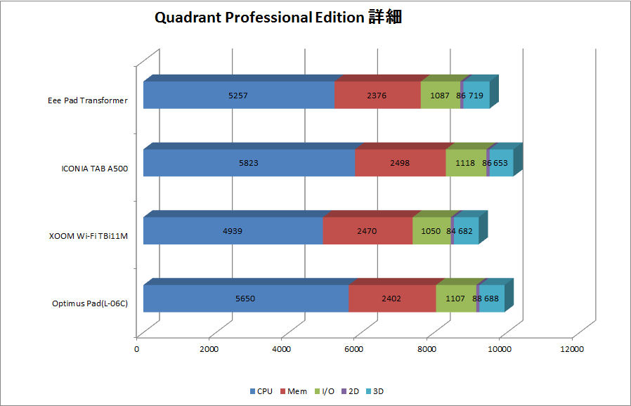 Quadrant Professional Edition詳細