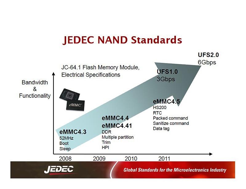 組み込み向けNANDフラッシュメモリモジュールの規格仕様の推移。UFSの技術仕様はJEDECが仕様を策定してきたeMMCの延長にある