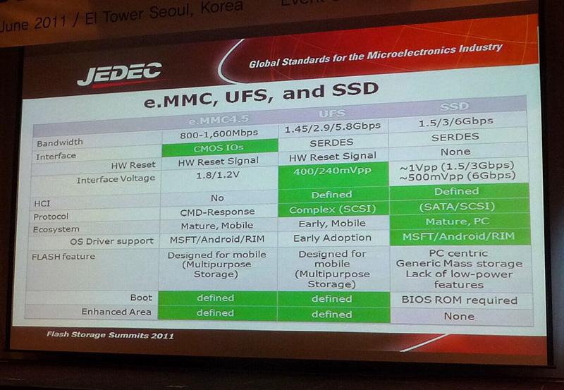 eMMC、UFS、SSDの主な仕様