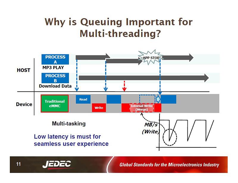 コマンドキューイング(CMD Quing)の効果。キューイング機能のない既存のeMMCでは、バックグラウンドでデータをダウンロードしてNANDフラッシュメモリにプログラムすると、読み出し性能が低下していた