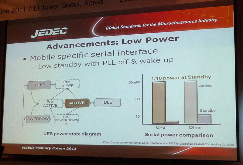 UFSインターフェイスの省電力ステートダイヤグラム