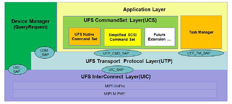 UFSのアーキテクチャ。インターコネクト層、トランスポートプロトコル層、アプリケーション層、デバイスマネージャで構成される