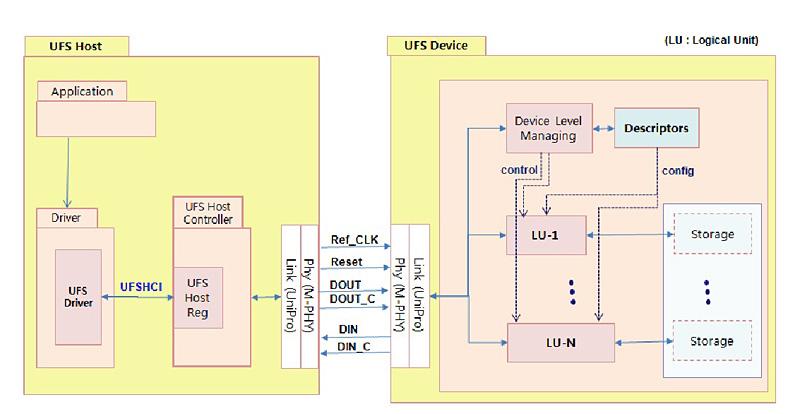 UFSシステムのブロック。左がホスト、右がデバイスである。ホスト側にはUFSのドライバがホストコントローラを制御するためのインターフェイス「UFSHCI(UFS Host Controller Inerface)」が規定されている