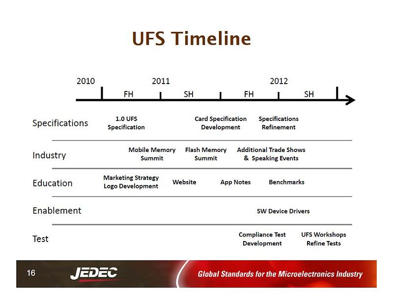UFSの規格策定と普及活動のスケジュール
