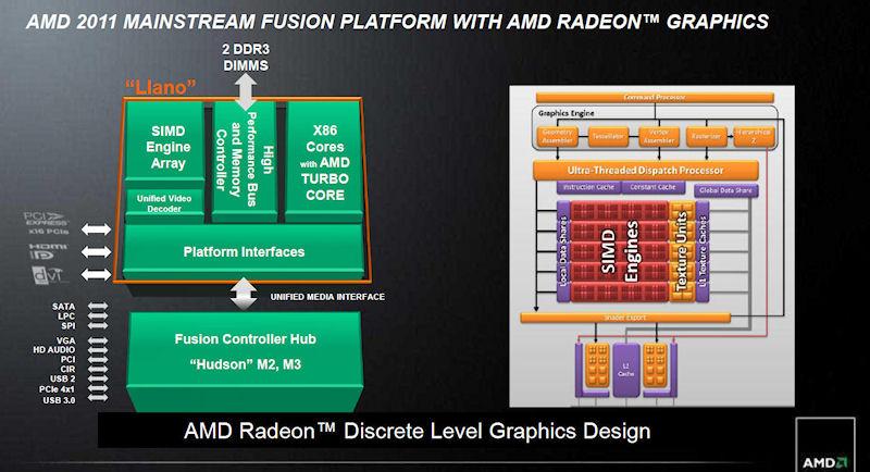 AMD Aシリーズのブロックダイヤグラム。左がCPU部、右がGPU部
