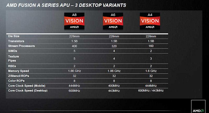 グレードはAMD A8/A6/A4の3種類