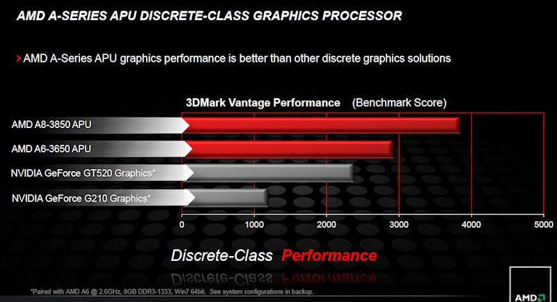 AMD Aシリーズと単体GPUの性能比較