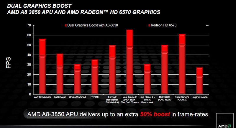 A8-3850にRadeon HD 6570を加えた時の性能の変化