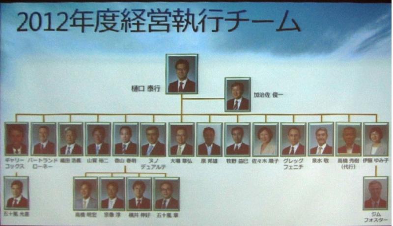 2012年度の経営執行チーム