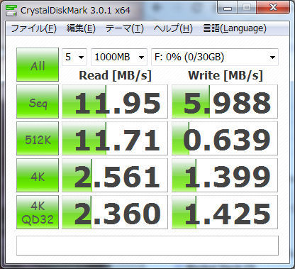 SanDisk製Class 4 32GB microSDHCカードの結果